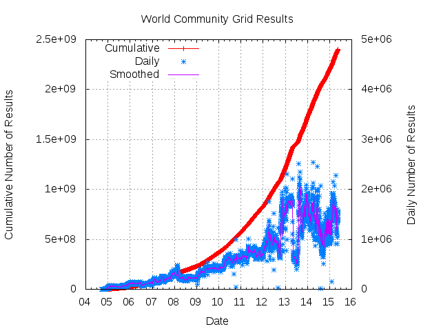 World Community Grid results